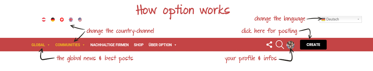how option works2
